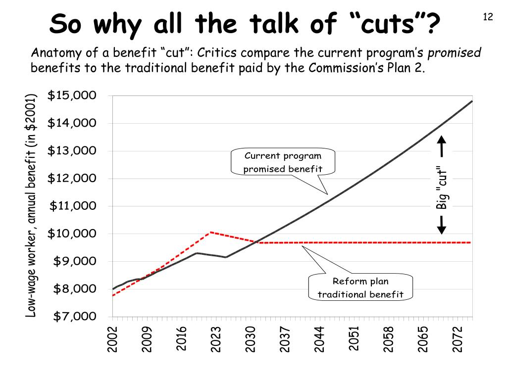 "So why all the talk of ""cuts""?"