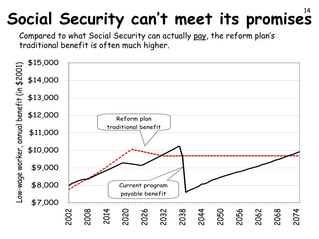 Social Security can't meet its promises