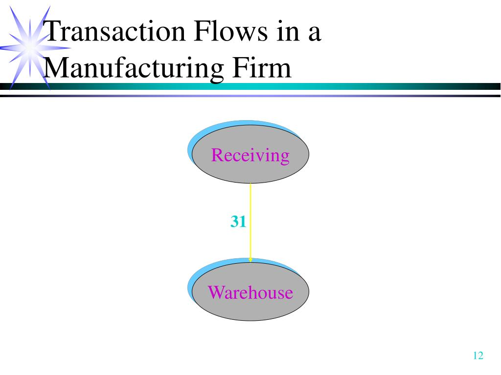 Transaction Flows in a Manufacturing Firm