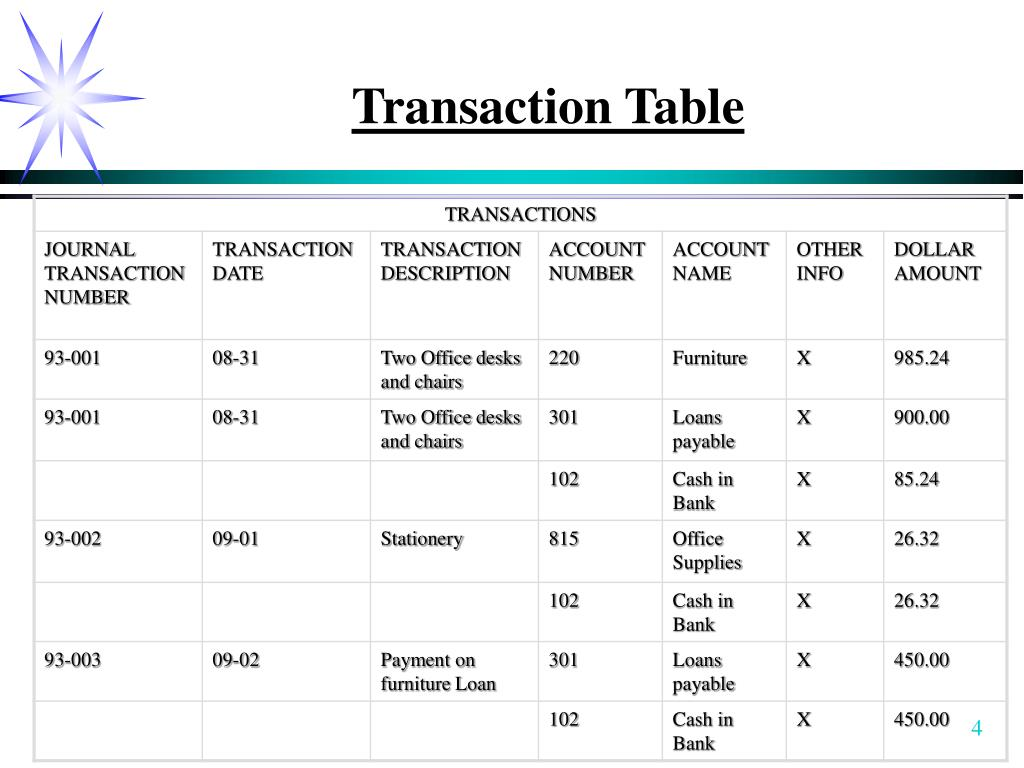 Transaction Table