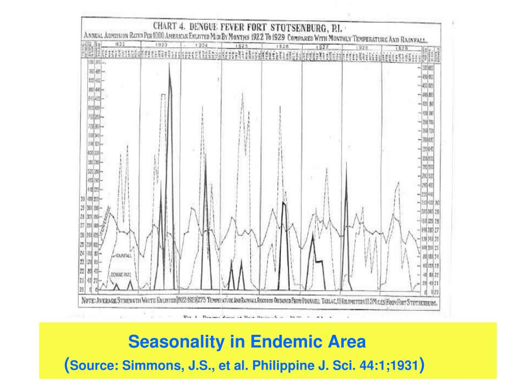 Seasonality in Endemic Area