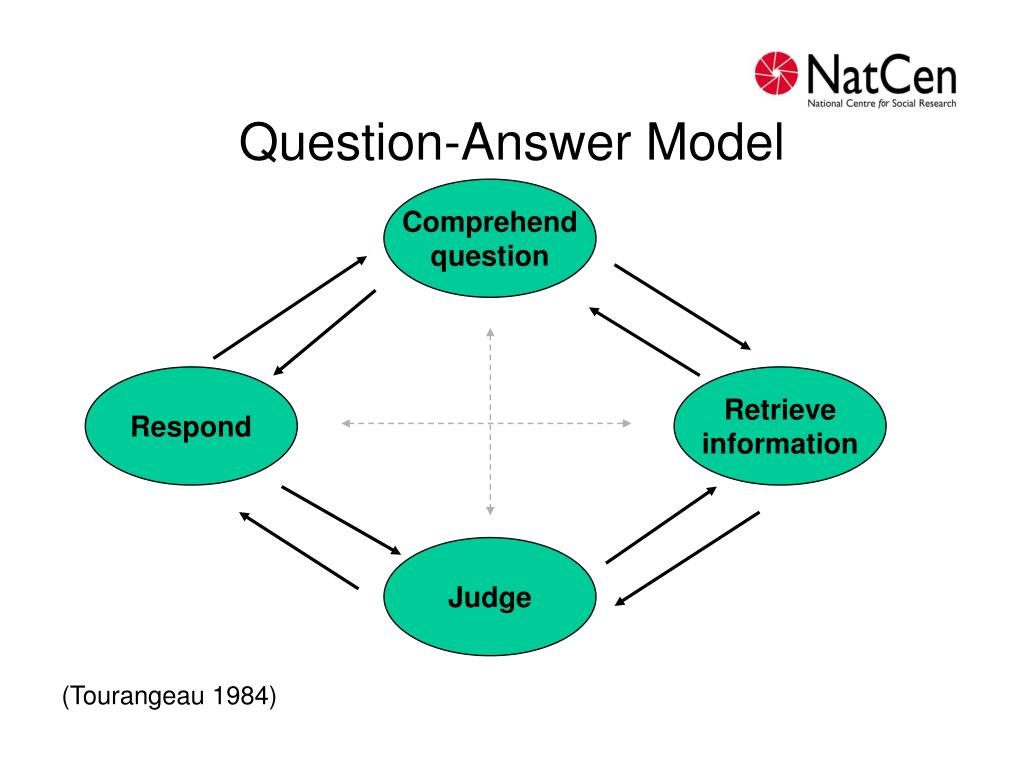 Question-Answer Model