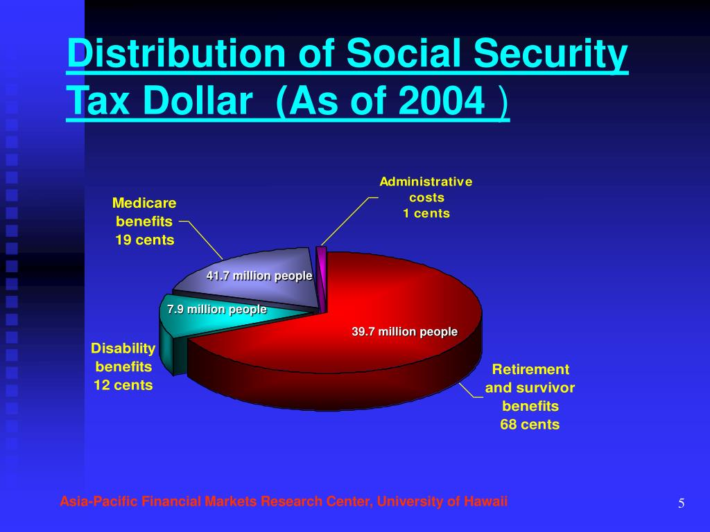 Distribution of Social Security Tax Dollar  (As of 2004