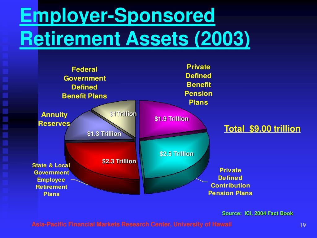 Employer-Sponsored Retirement Assets (2003)