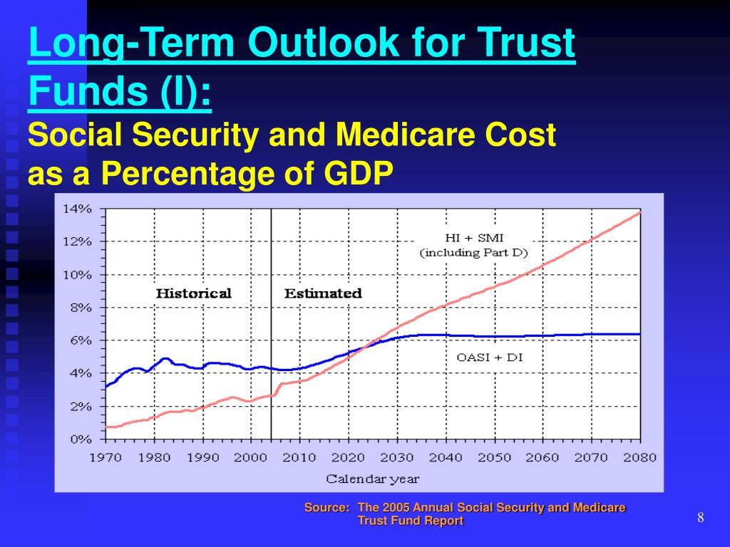 Long-Term Outlook for Trust Funds (I):