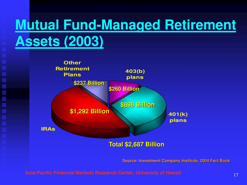 Mutual Fund-Managed Retirement Assets (2003)