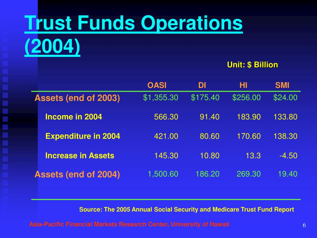 Trust Funds Operations (2004)