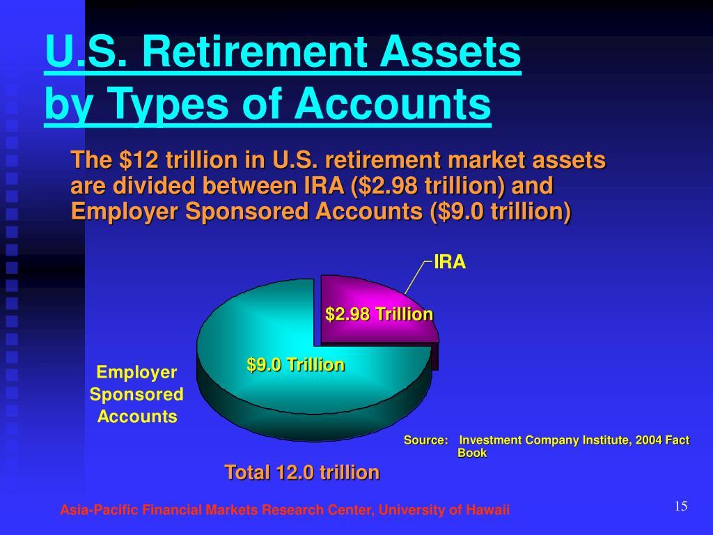 U.S. Retirement Assets