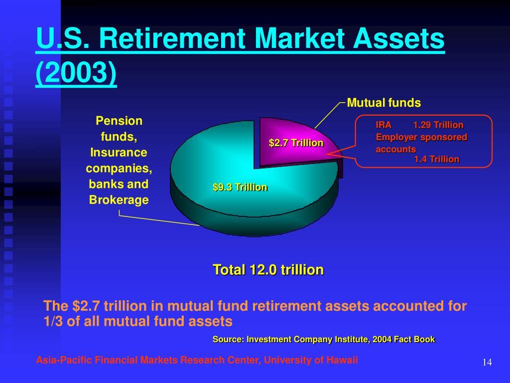 U.S. Retirement Market Assets (2003)