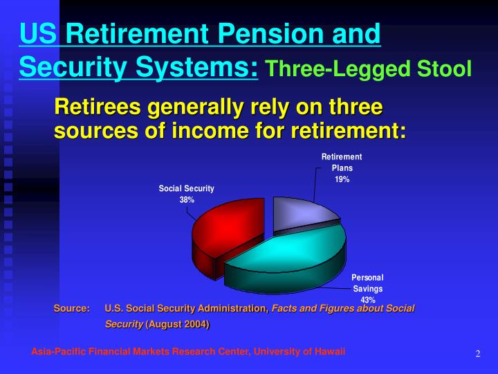 Us retirement pension and security systems three legged stool