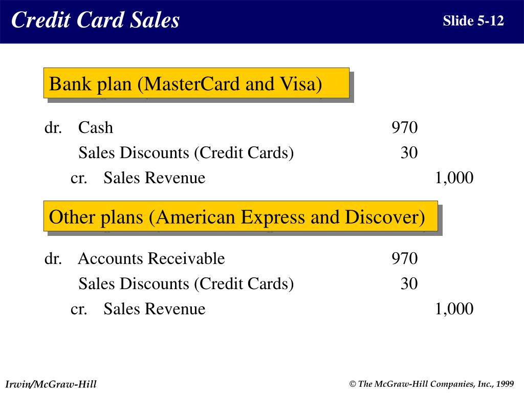 Credit Card Sales