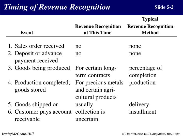 Timing of Revenue Recognition