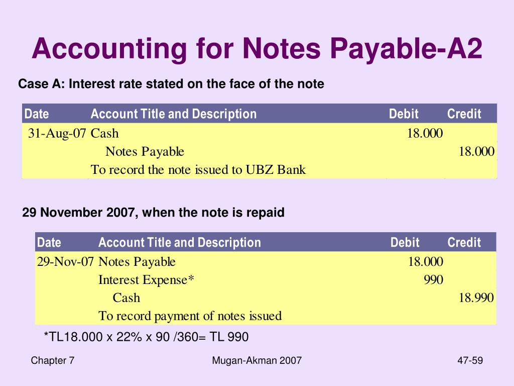 Accounting for Notes Payable-A2