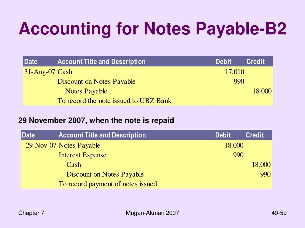 Accounting for Notes Payable-B2