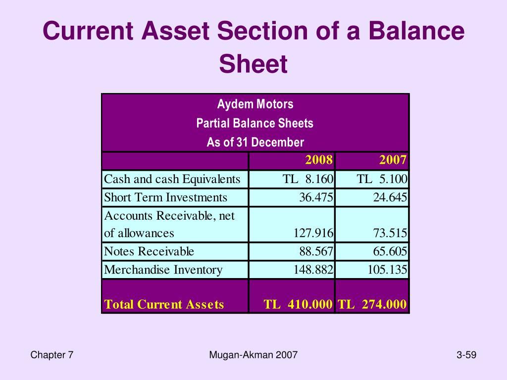 Current Asset Section of a Balance Sheet