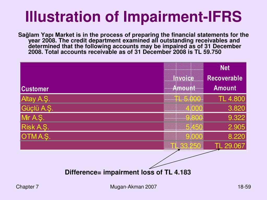 Illustration of Impairment-IFRS