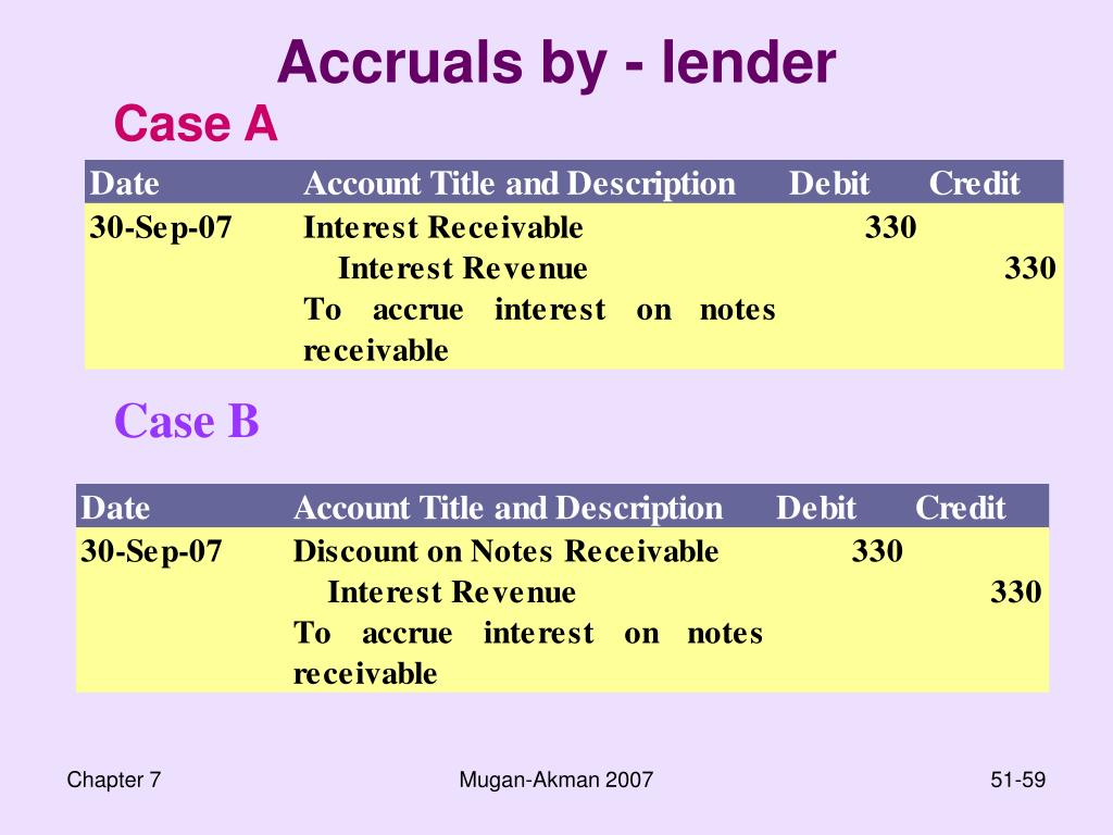Accruals by - lender