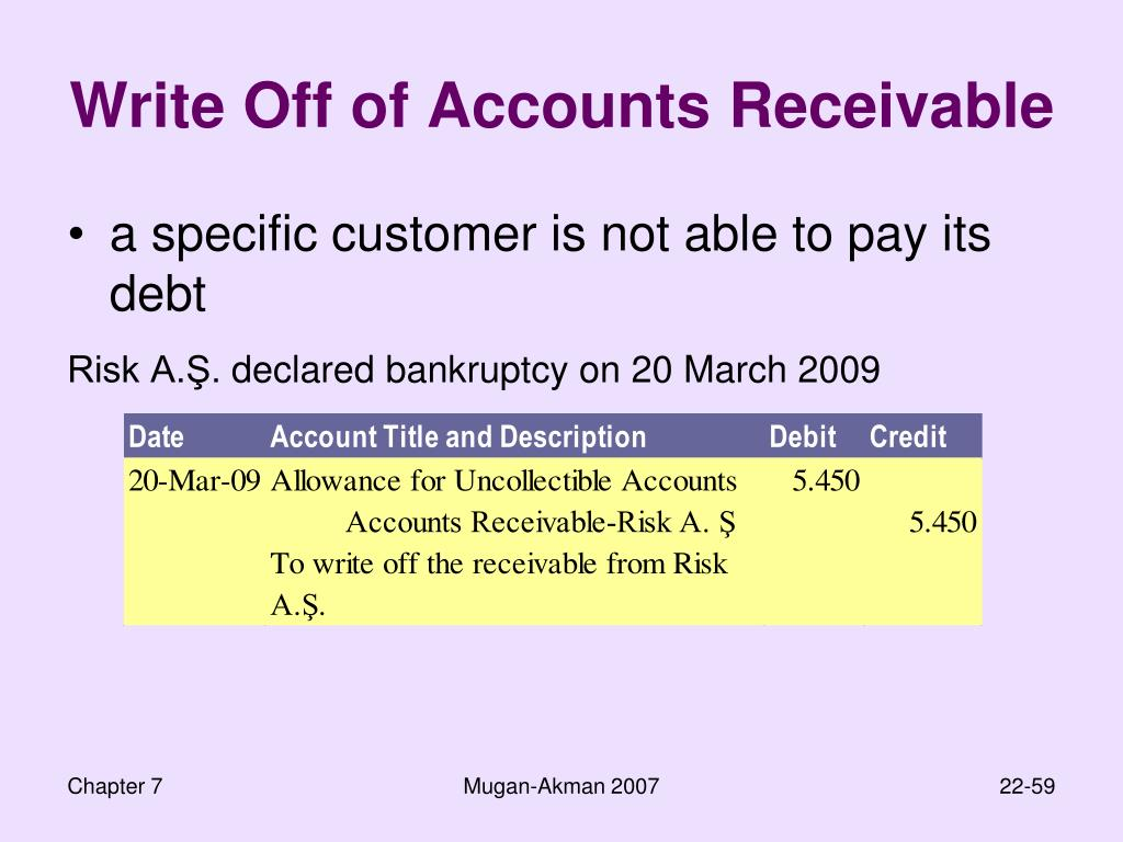 Write Off of Accounts Receivable