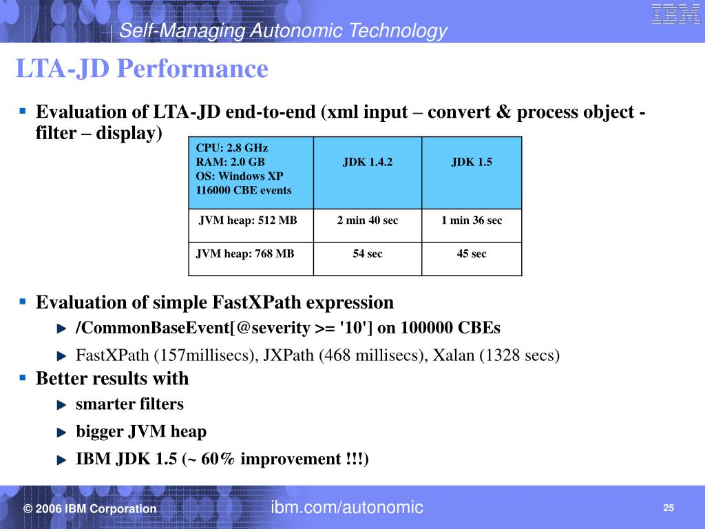 LTA-JD Performance