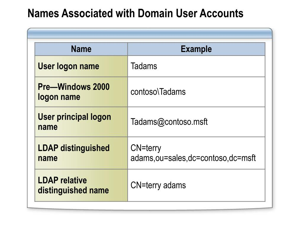 Names Associated with Domain User Accounts