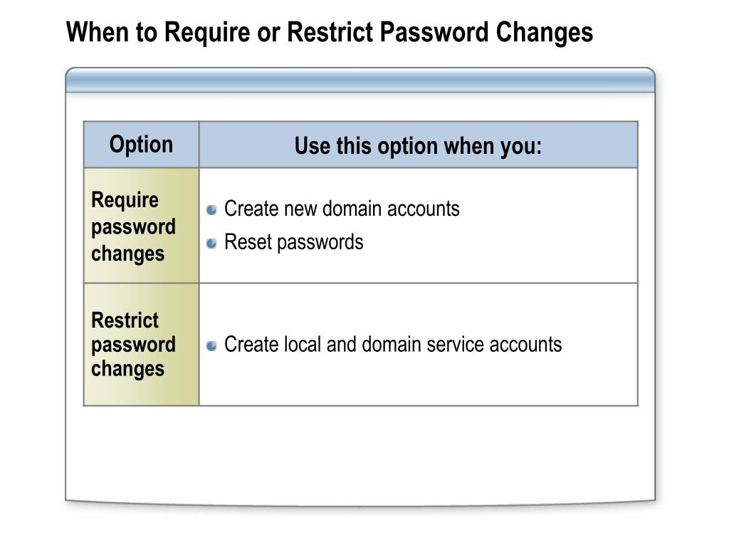 When to Require or Restrict Password Changes