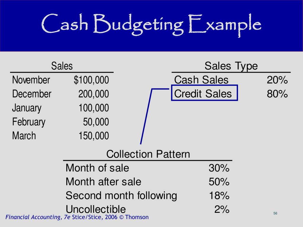 Cash Budgeting Example