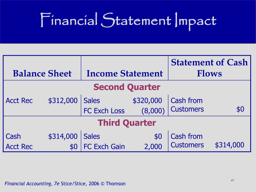 Financial Statement Impact
