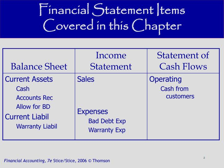 Financial statement items covered in this chapter