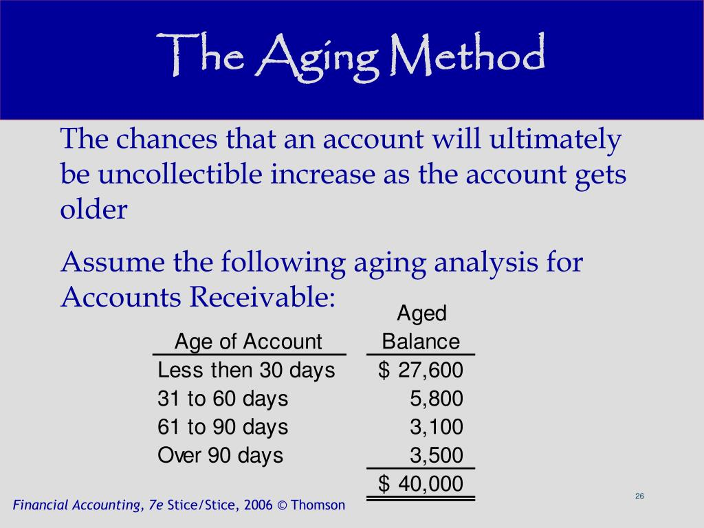 The Aging Method