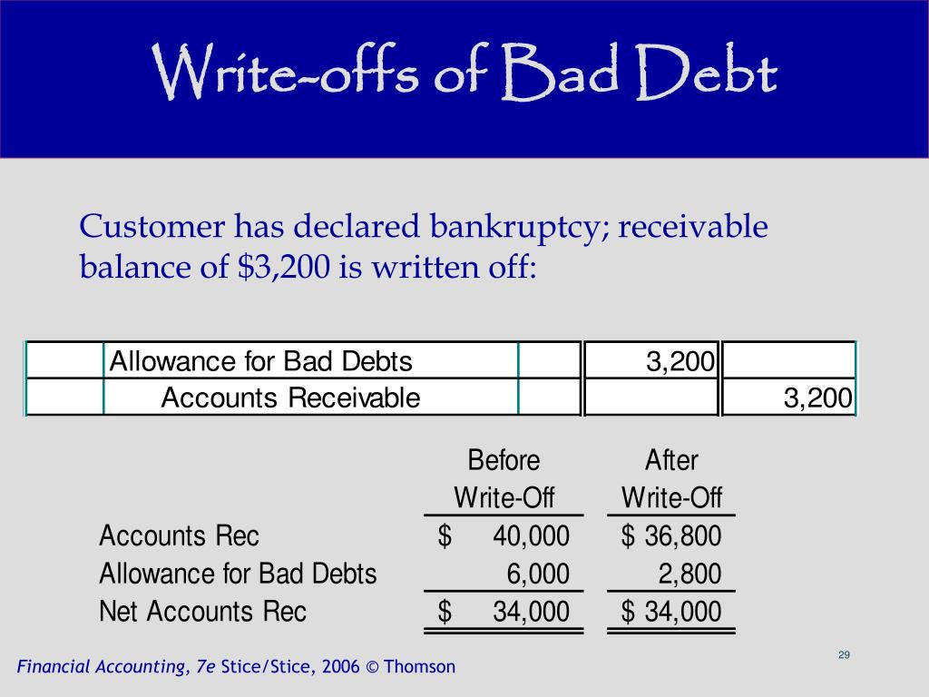 Write-offs of Bad Debt