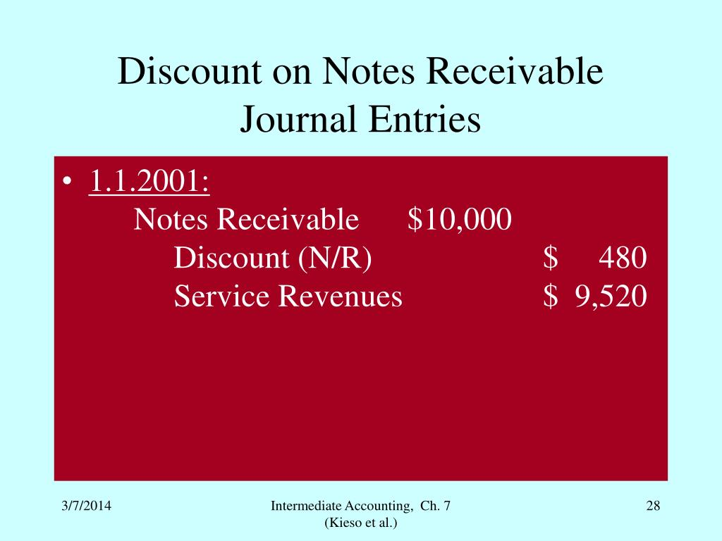 Discount on Notes Receivable