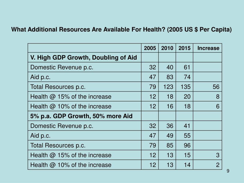 What Additional Resources Are Available For Health? (2005 US $ Per Capita)