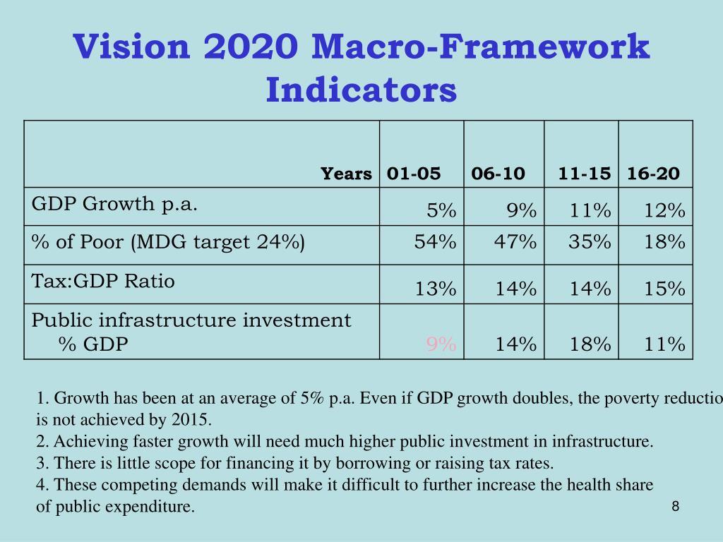 Vision 2020 Macro-Framework Indicators