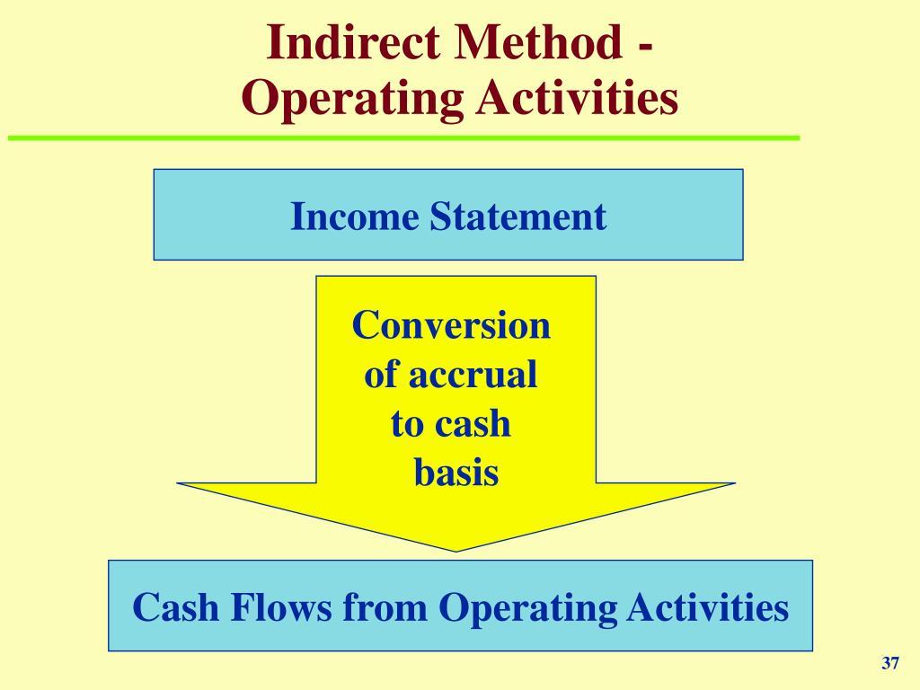 Indirect Method -