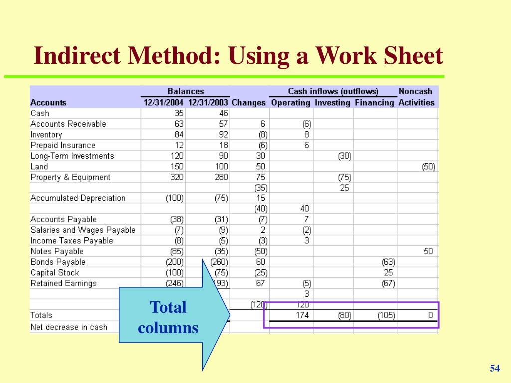 Indirect Method: Using a Work Sheet