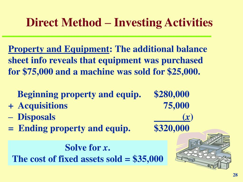 Direct Method – Investing Activities