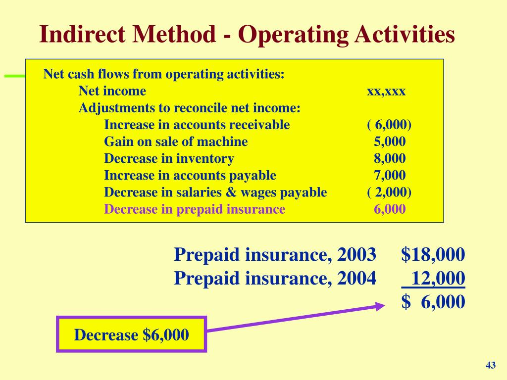 Indirect Method - Operating Activities