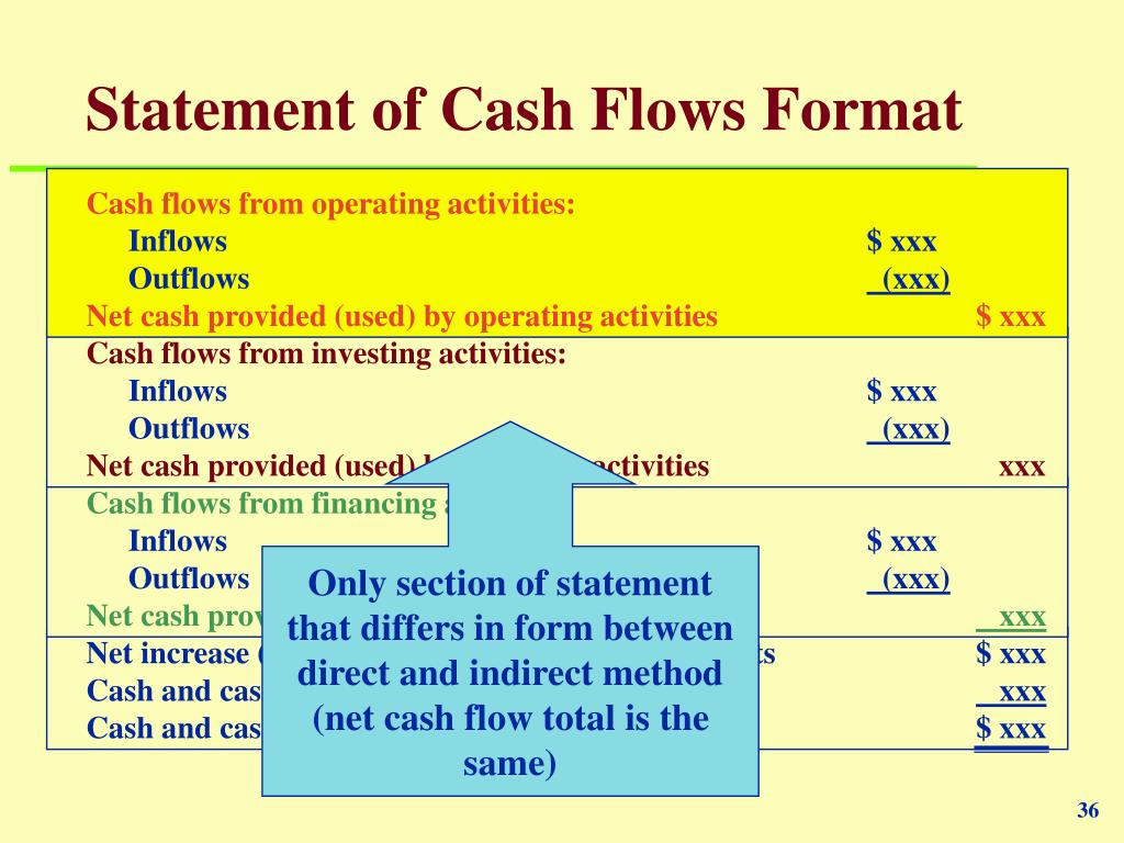 Statement of Cash Flows Format