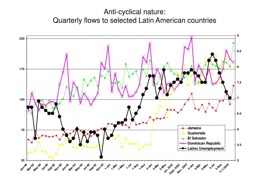 Anti-cyclical nature: