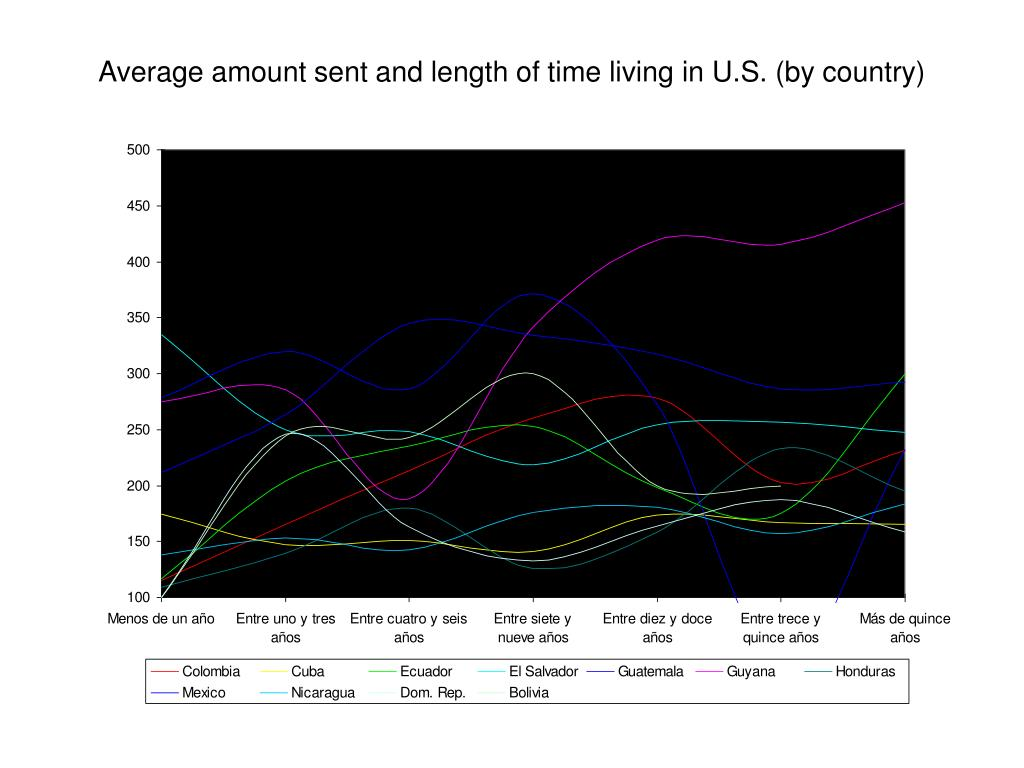 Average amount sent and length of time living in U.S. (by country)