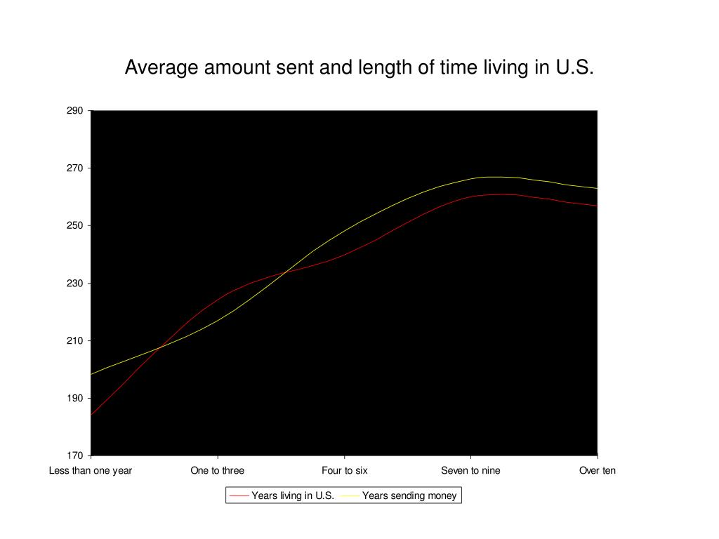 Average amount sent and length of time living in U.S.