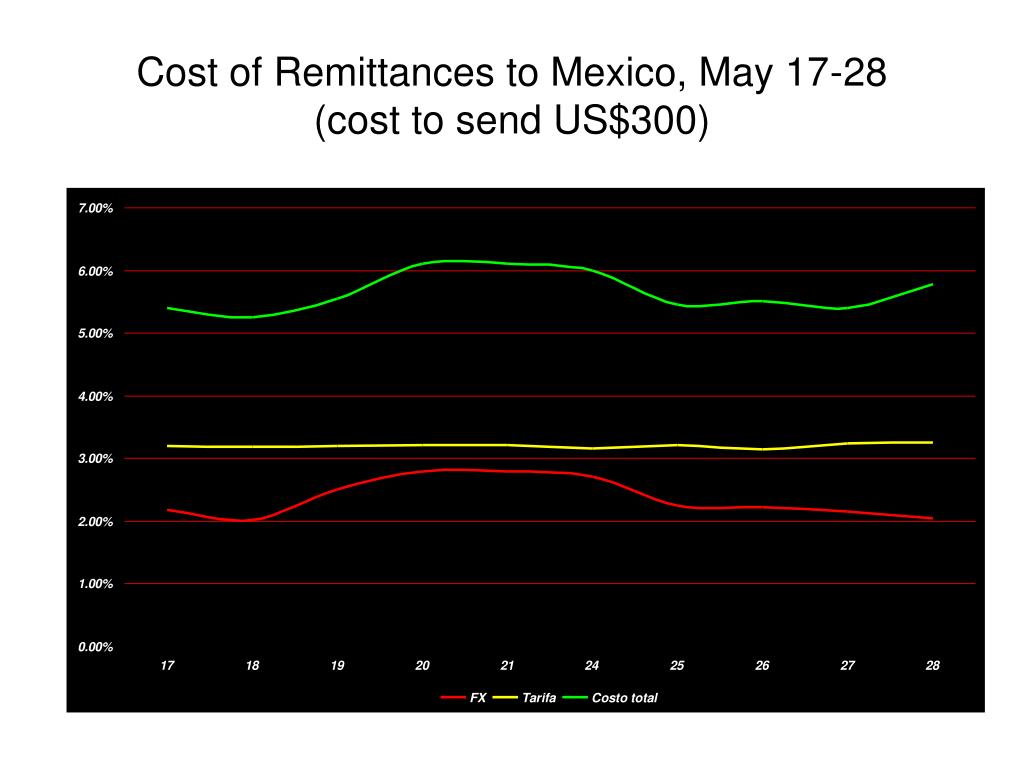 Cost of Remittances to Mexico, May 17-28