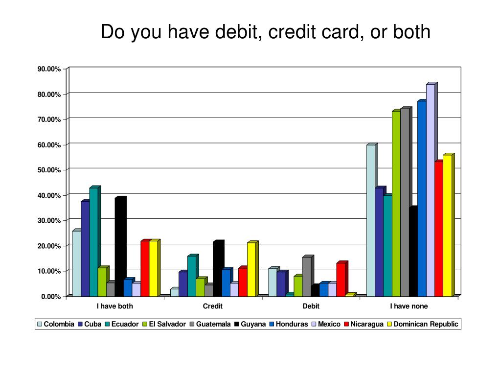 Do you have debit, credit card, or both