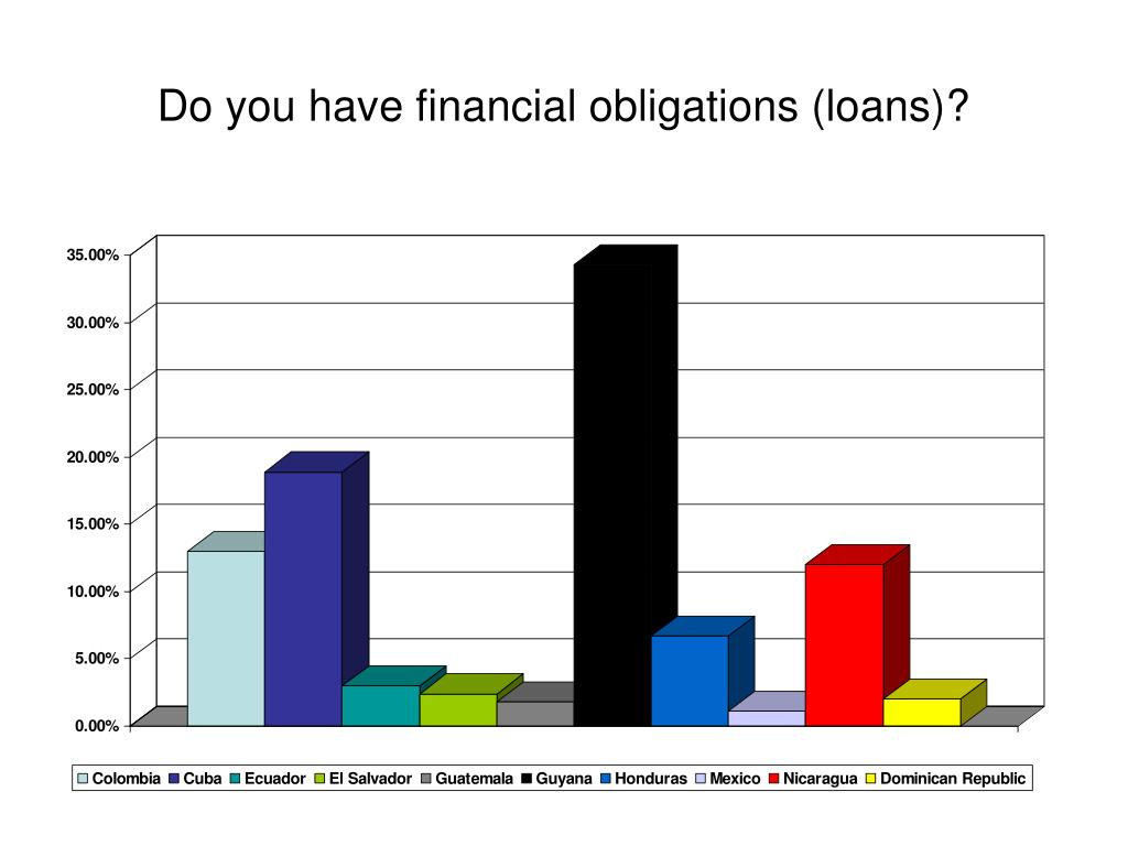 Do you have financial obligations (loans)?