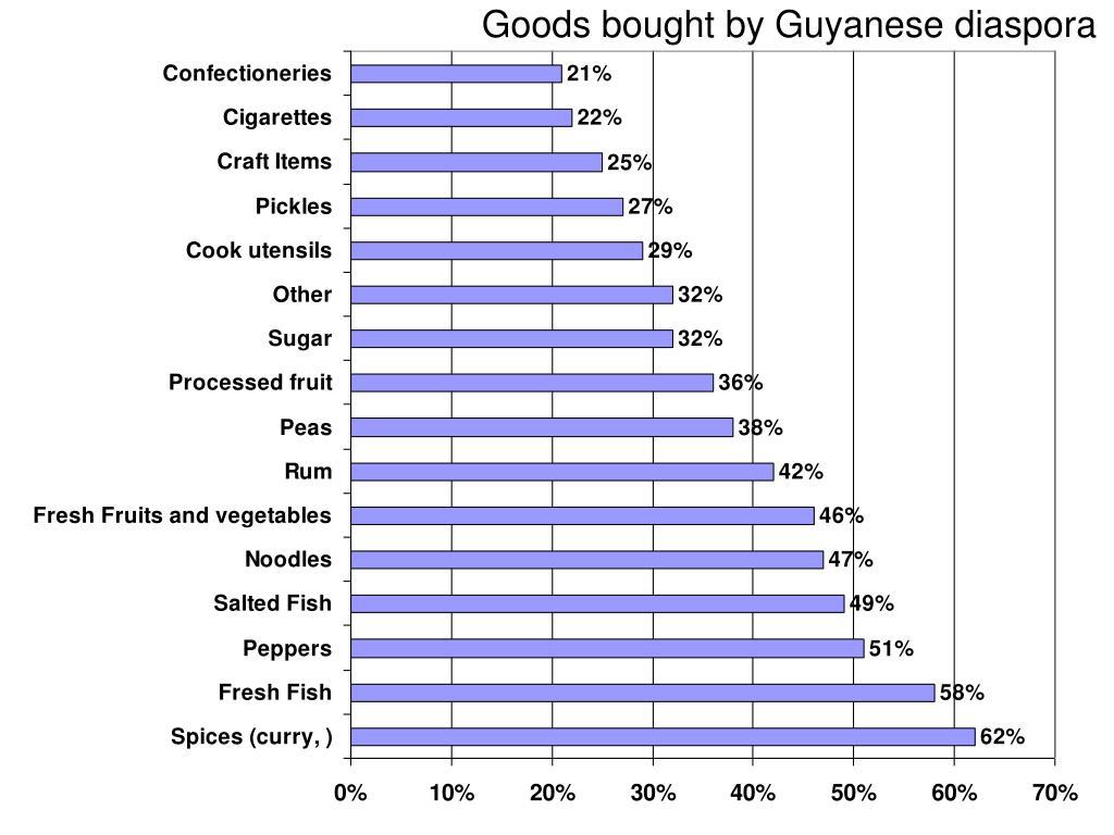 Goods bought by Guyanese diaspora