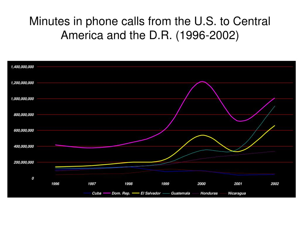 Minutes in phone calls from the U.S. to Central America and the D.R. (1996-2002)