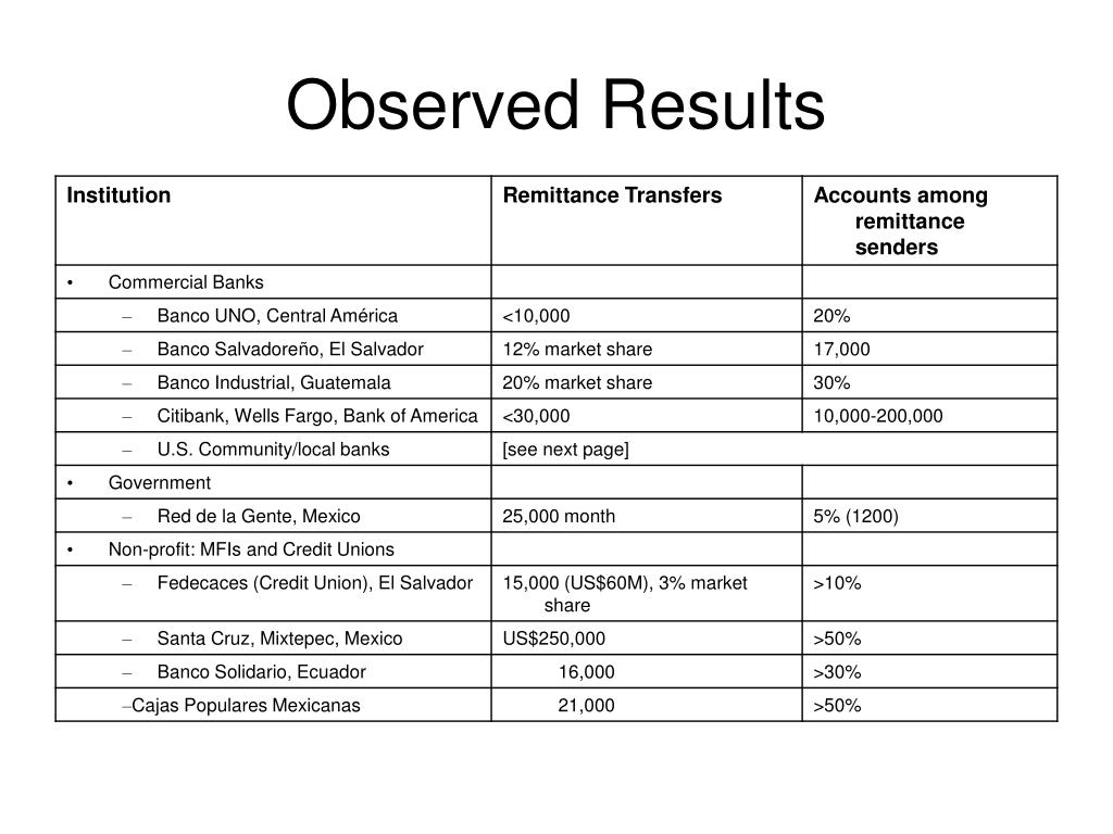 Observed Results