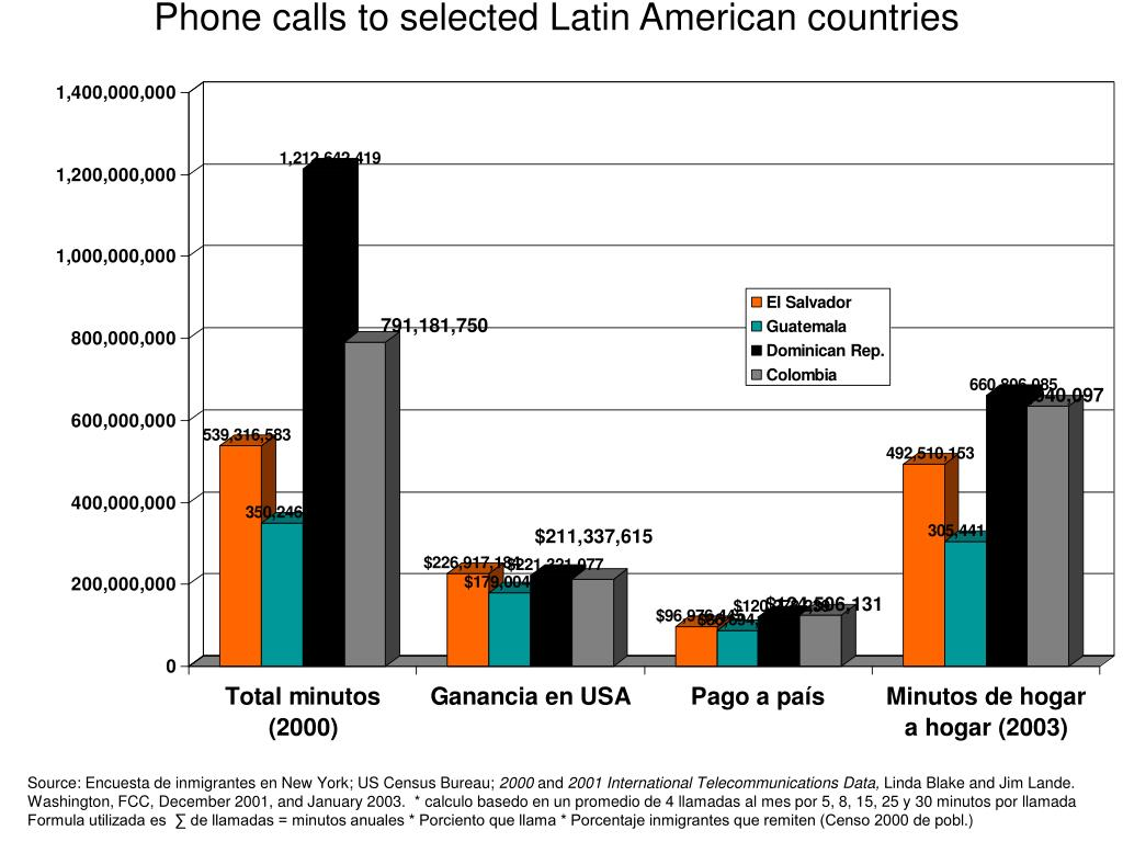 Phone calls to selected Latin American countries