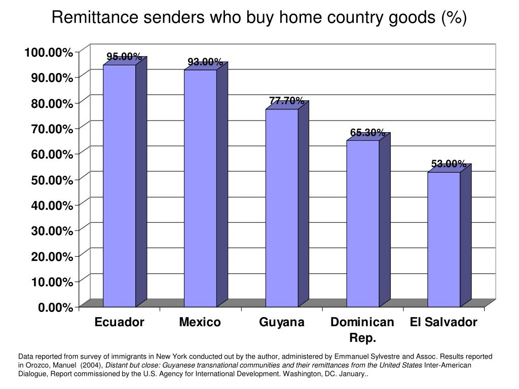 Remittance senders who buy home country goods (%)