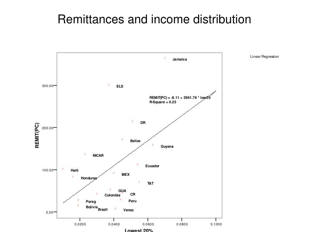 Remittances and income distribution